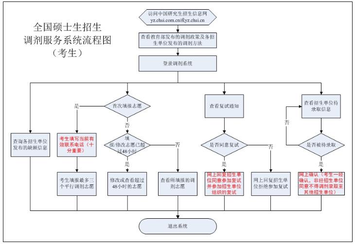 2020考研调剂流程图